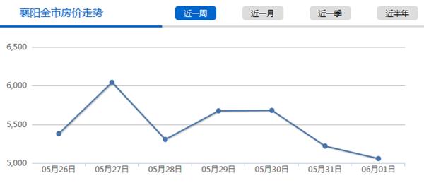 襄阳楼市房价走势图(近一周)