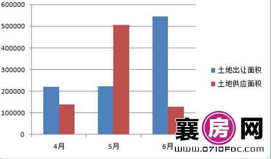 襄阳市2016年二季度土地出让及供应面积走势