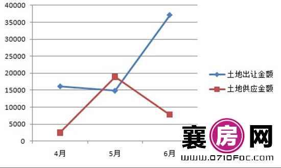 襄阳市2016年二季度土地出让及供应金额走势