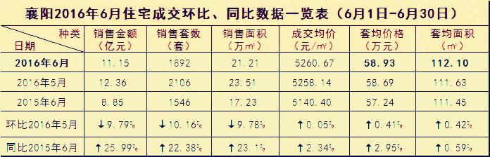 襄阳房产数据4