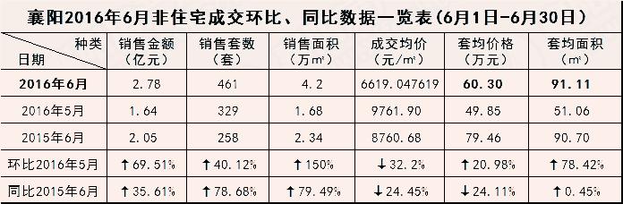 襄阳房产数据6