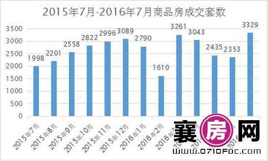 襄阳房产数据月报