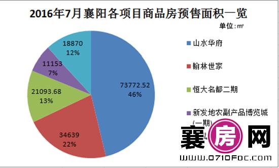 襄阳房产预售数据分析