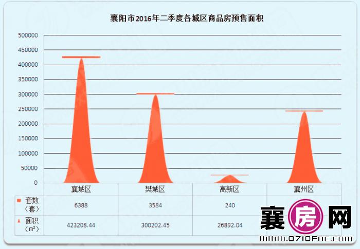 2016二季度襄阳商品房预售数据分析