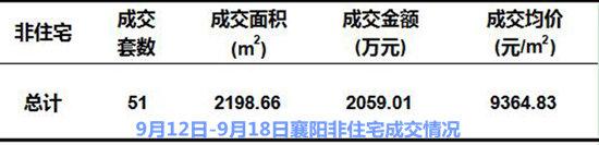 襄阳房产数据3