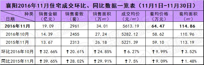 2016年11月襄阳商品房成交数据分析