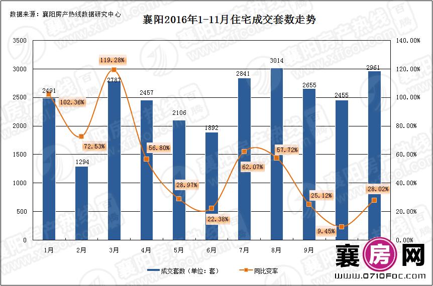 2016年1-11月襄阳住宅成交套数走势